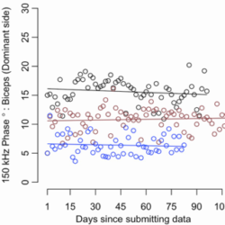 Evidence of disease progression in a group of 3 patients participating in ALS at home study,